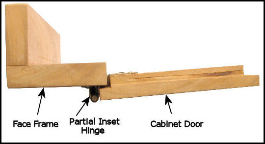 How To Measure The Inset On A Partial Inset Door